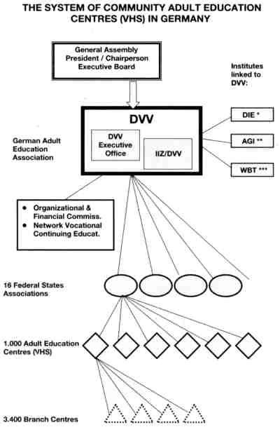 The System of Community Adult Education Centres (VHS) in Germany