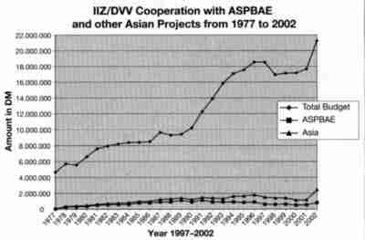 IIZ/DVV Cooperation with ASPBAE and other Asian Projects from 1977 to 2002