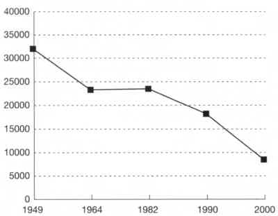 Changes of the Total Number of Illiterate People since 1949