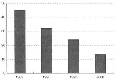 Changes of the Number of Illiterate Women since 1982