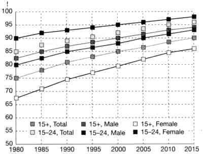 Figure 4: Adult and youth literacy rates (1980–2015)