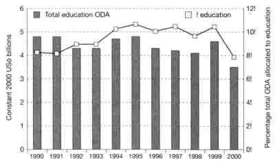 Figure 6: Bilateral assistance to education and its proportion of total ODA (1990–2000)