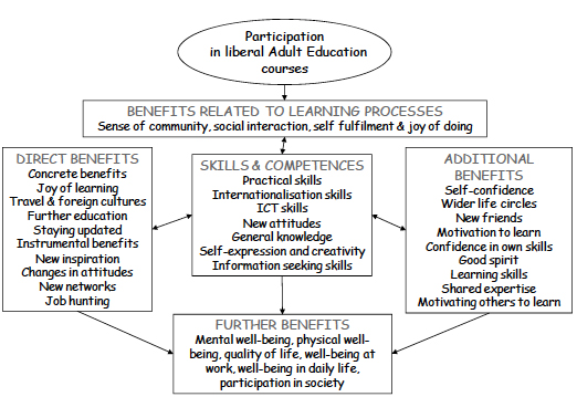 "Manninen (2010:8) ""Conceptual model of wider benefits of learning"""