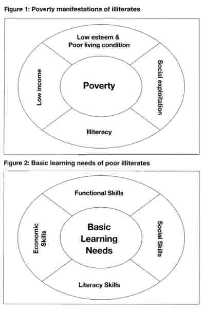 Figure 1: Poverty manifestations of illeterates, Figure 2: Basic learning needs of poor illiterates