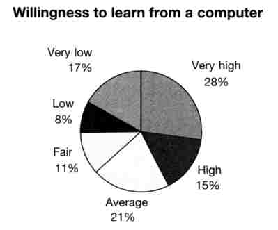 Graphic: Willignes to learn from a computer