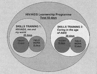 Graphic  HIV/AIDS Learnership Programme