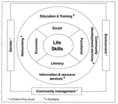 Figure 3: DAM's community-based approach for meeting basic learning needs